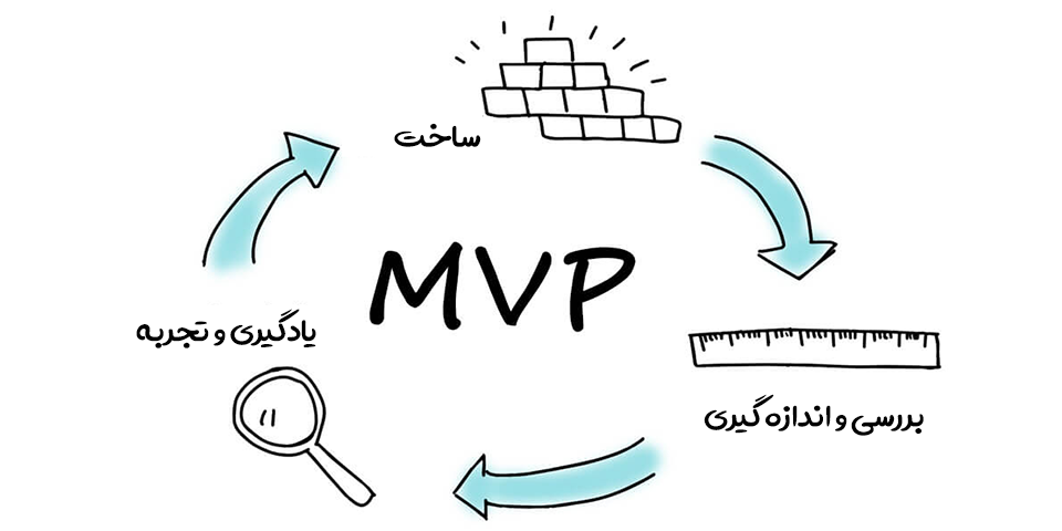 کاربرد MVP